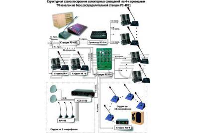 Схема организации селекторных совещаний на базе РС-4821