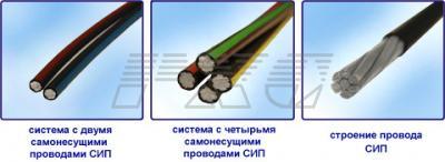 Самонесущий изолированный провод (СИП) фото 1