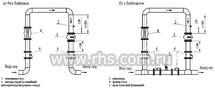 счетчиков газа РГК-Ех